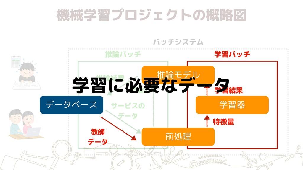 機械学習プロジェクトの概略図 バッチシステム 推論バッチ 学習バッチ データベース 推論モデル...