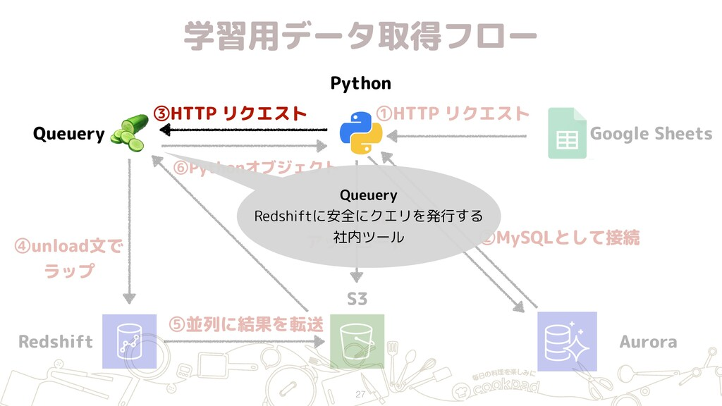 Redshift S3 Python  Queuery ③HTTP リクエスト ④unload...