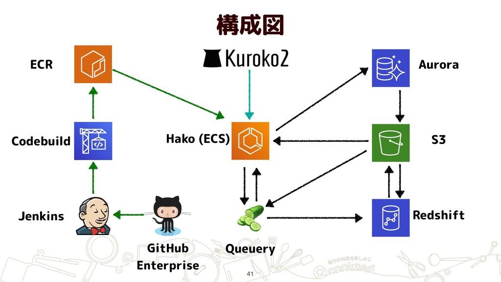 構成図 41 ECR Jenkins GitHub Enterprise Hako (ECS...