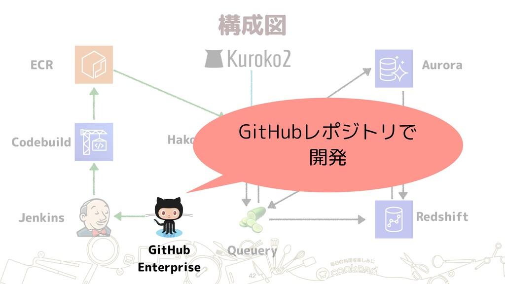 構成図 42 ECR Jenkins GitHub Enterprise Hako (ECS...