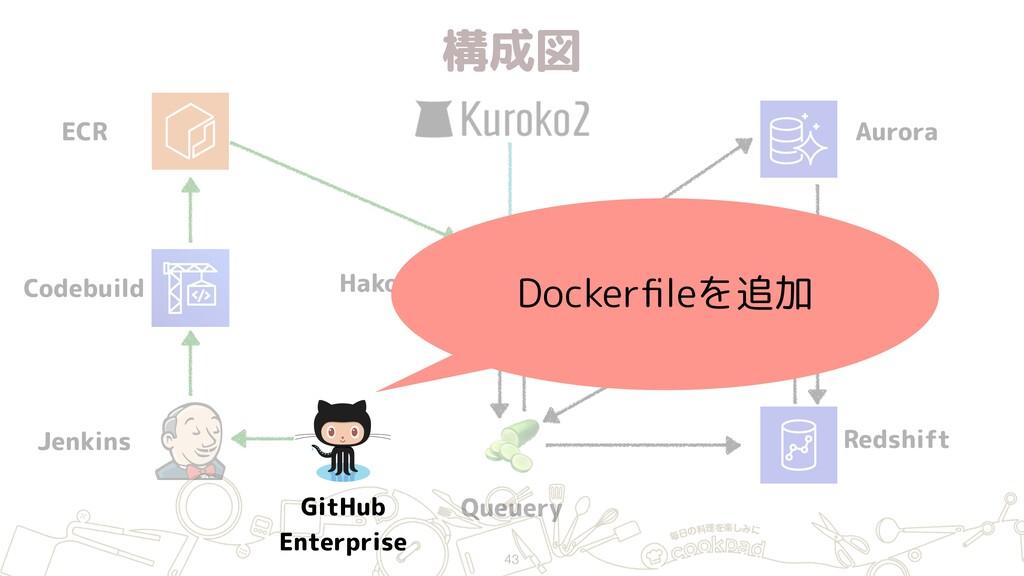構成図 43 ECR Jenkins GitHub Enterprise Hako (ECS...