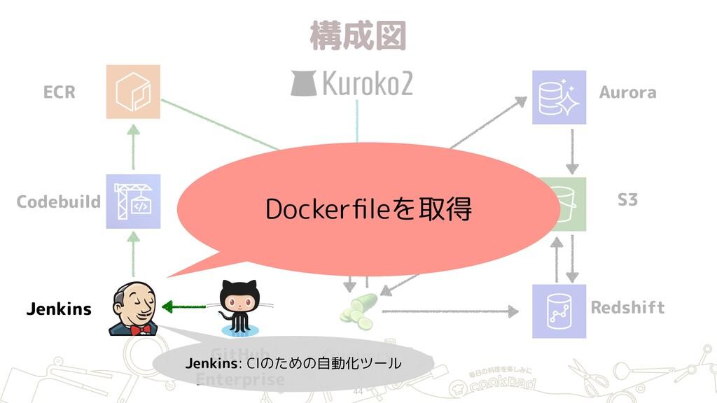 構成図 44 ECR Jenkins GitHub Enterprise Hako (ECS...