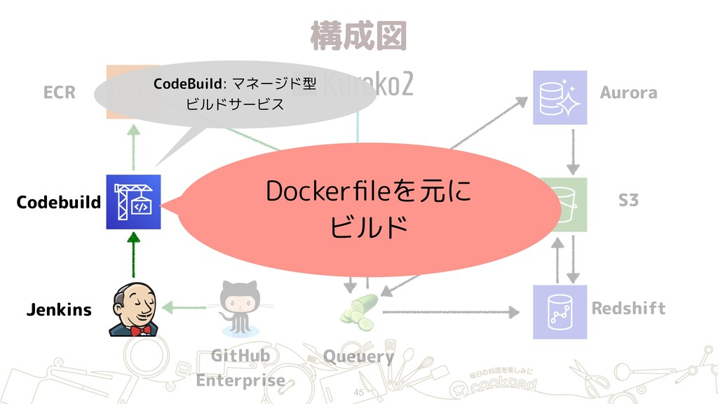 構成図 45 ECR Jenkins GitHub Enterprise Hako (ECS...