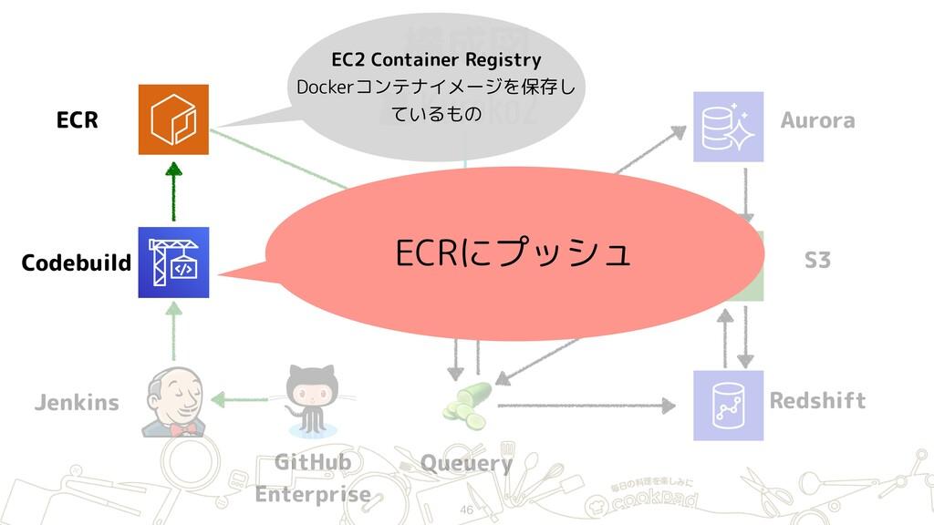 構成図 46 ECR Jenkins GitHub Enterprise Hako (ECS...