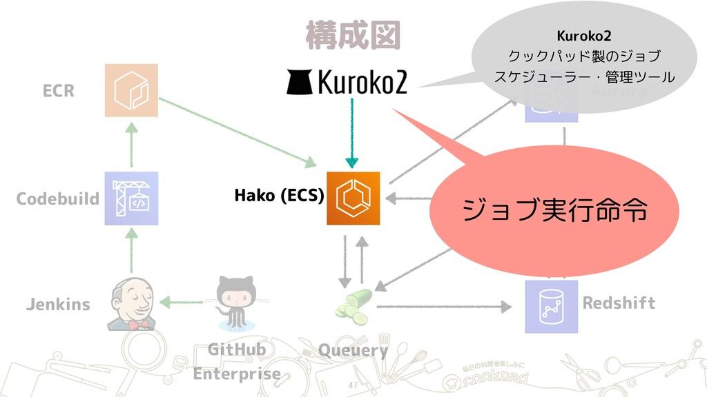 構成図 47 ECR Jenkins GitHub Enterprise Hako (ECS...