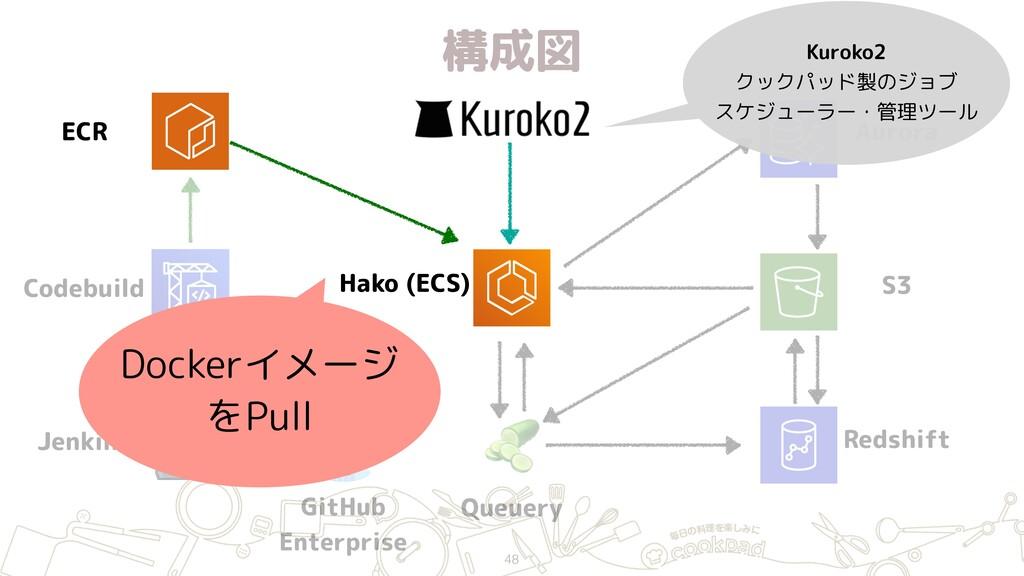 構成図 48 ECR Jenkins GitHub Enterprise Hako (ECS...