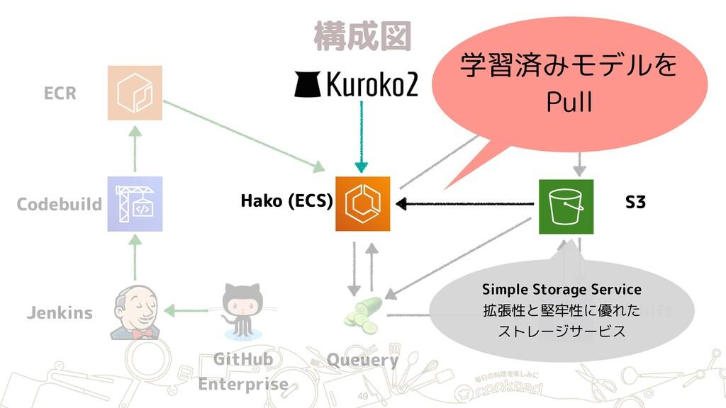 構成図 49 ECR Jenkins GitHub Enterprise Hako (ECS...