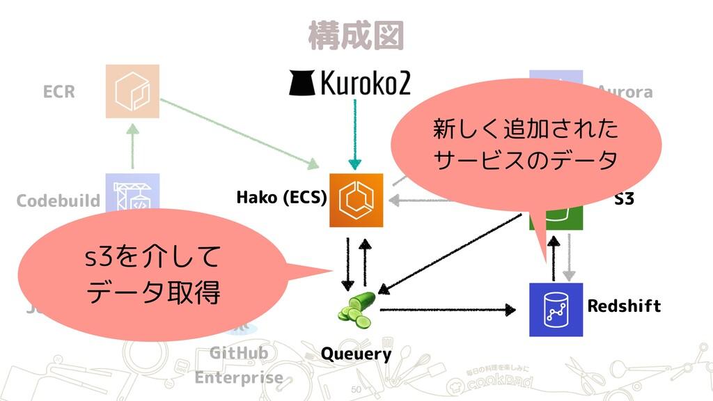 構成図 50 ECR Jenkins GitHub Enterprise Hako (ECS...