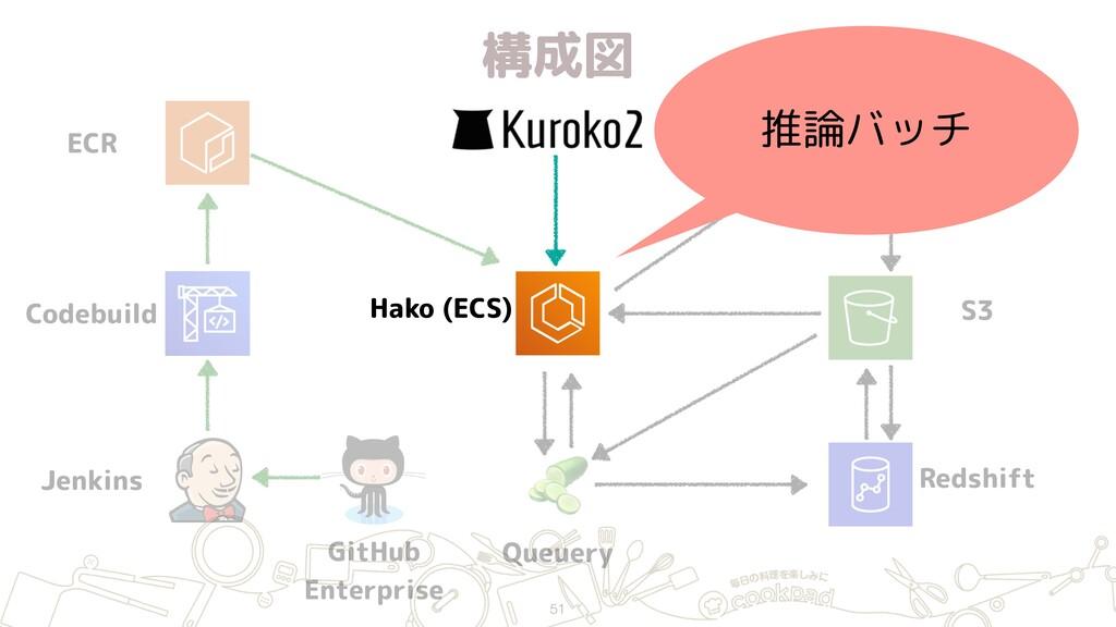 構成図 51 ECR Jenkins GitHub Enterprise Hako (ECS...