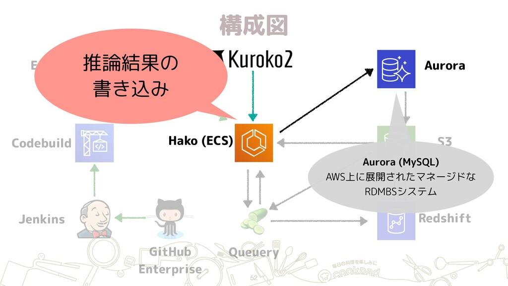 構成図 52 ECR Jenkins GitHub Enterprise Hako (ECS...