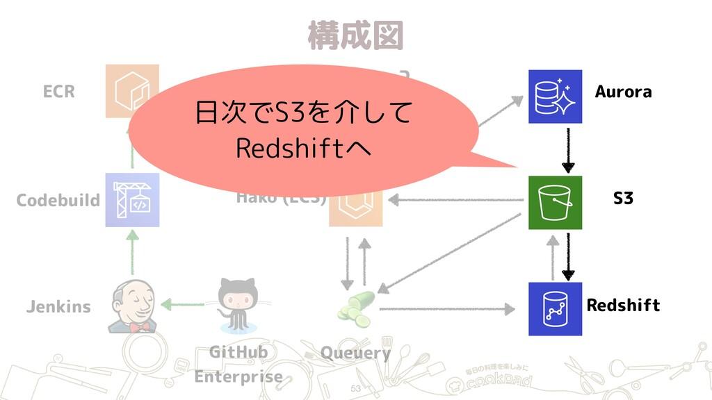 構成図 53 ECR Jenkins GitHub Enterprise Hako (ECS...
