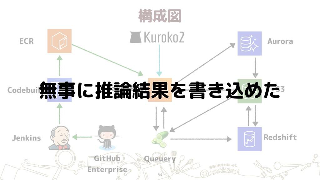 構成図 54 ECR Jenkins GitHub Enterprise Hako (ECS...
