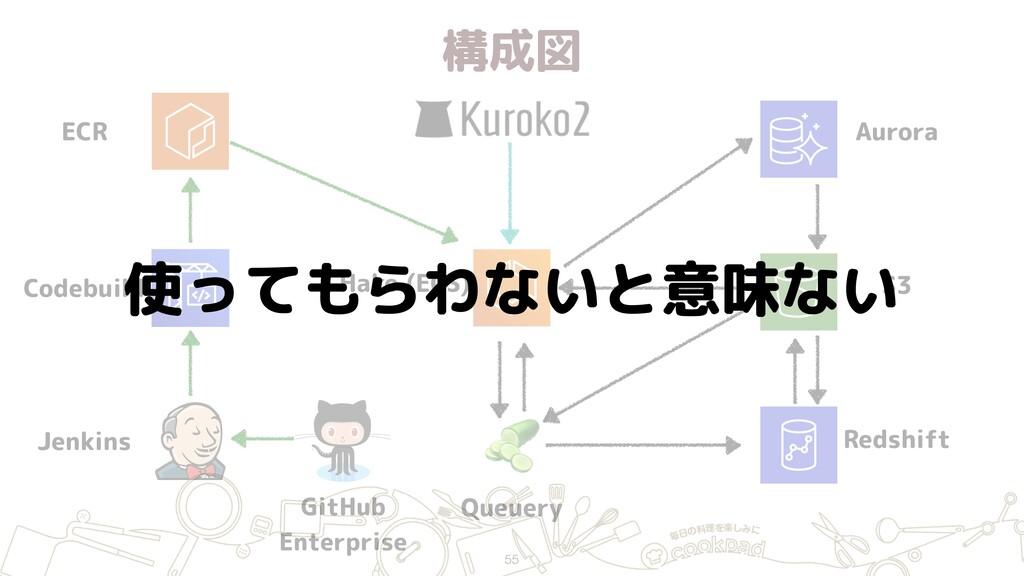 構成図 55 ECR Jenkins GitHub Enterprise Hako (ECS...
