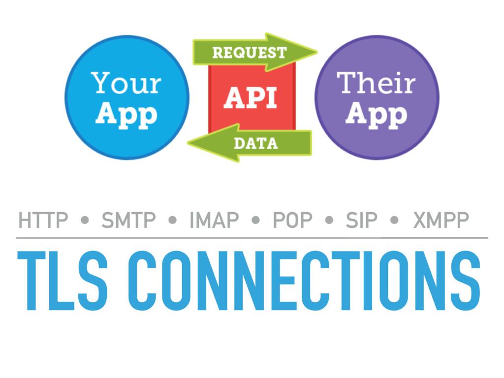 TLS CONNECTIONS HTTP • SMTP • IMAP • POP • SIP ...