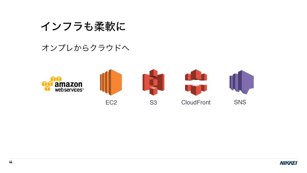 44 Πϯϑϥॊೈʹ ΦϯϓϨ͔ΒΫϥυ S3 EC2 CloudFront SNS