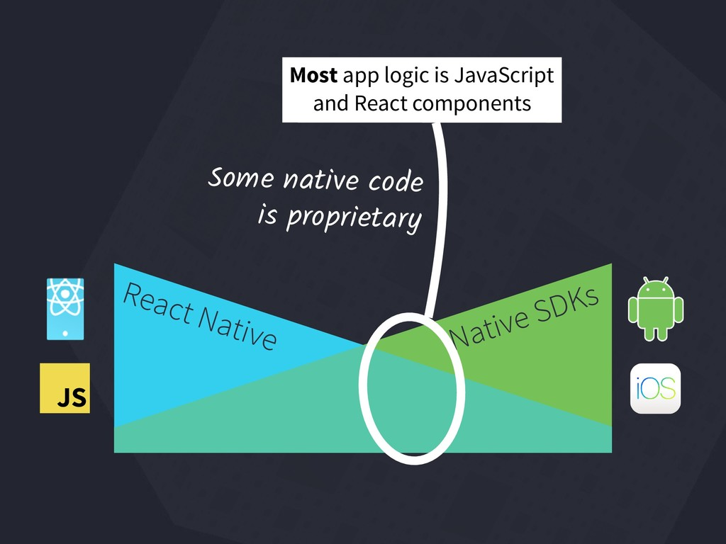 React Native Native SDKs JS Some native code  ...