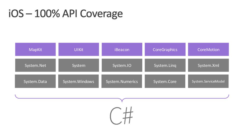 MapKit UIKit iBeacon CoreGraphics CoreMotion Sy...