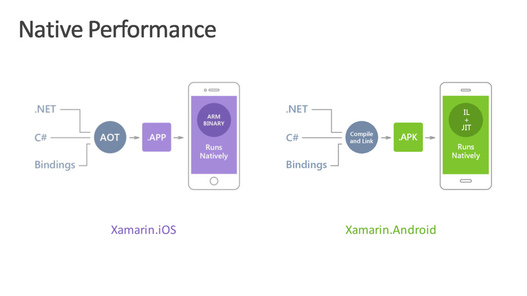 Xamarin.iOS Xamarin.Android .NET C# Compile and...