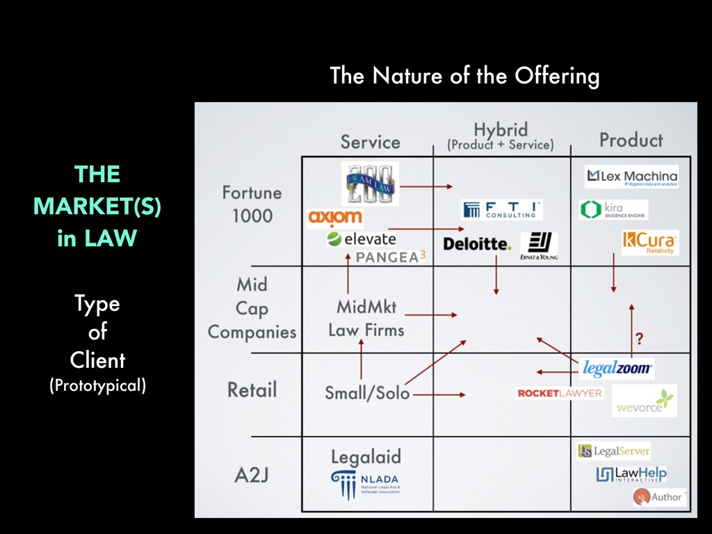 The Nature of the Offering THE MARKET(S) in LAW...