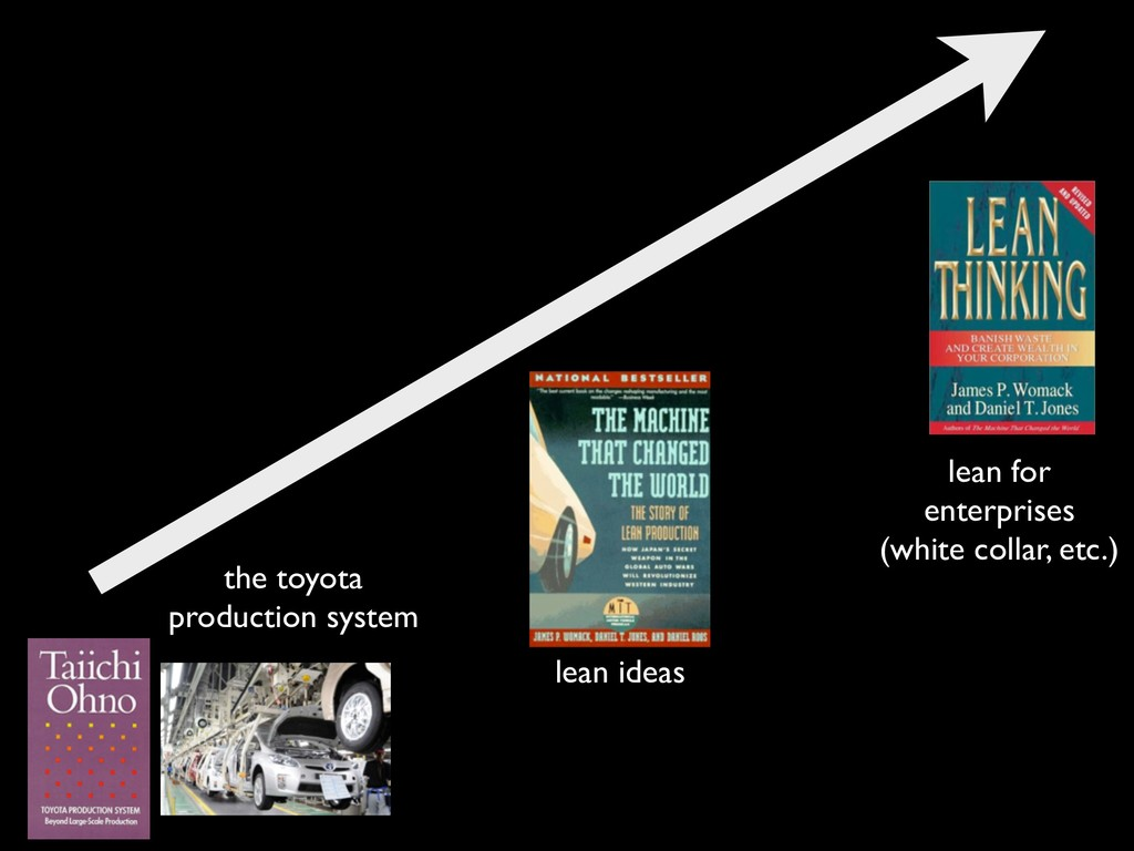 the toyota production system lean ideas lean fo...