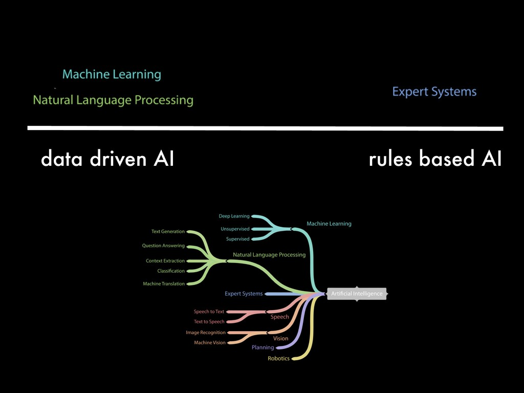 data driven AI rules based AI