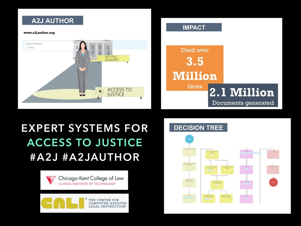EXPERT SYSTEMS FOR ACCESS TO JUSTICE #A2J #A2JA...