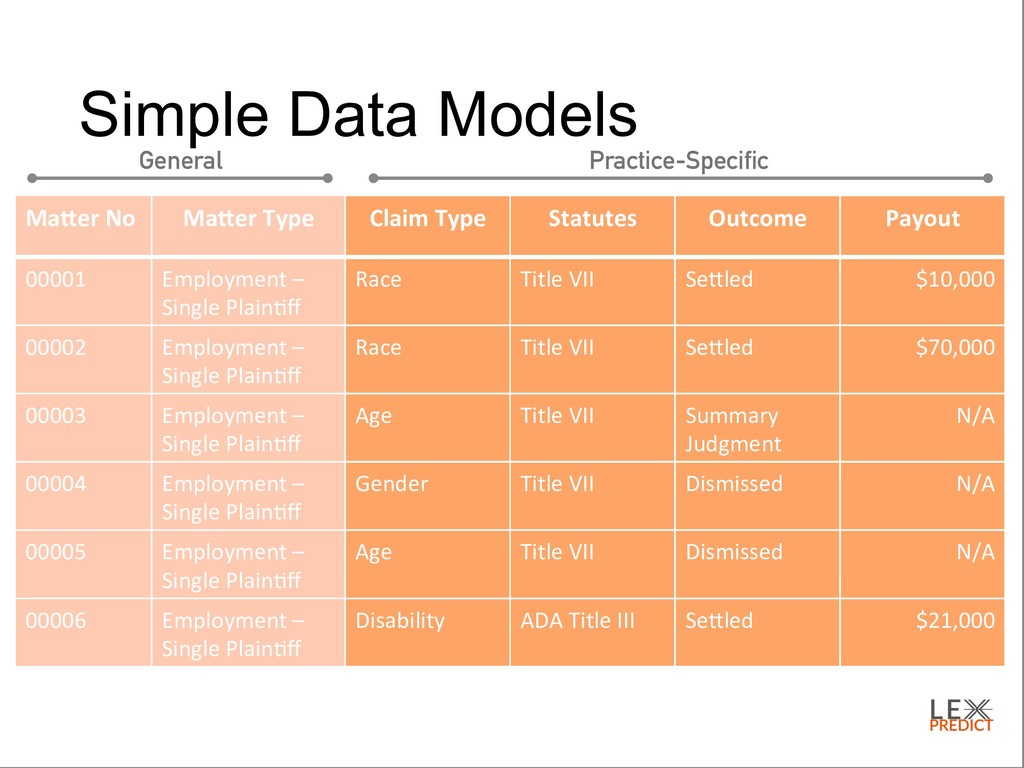 Simple Data Models Claim&Type& Statutes& Outcom...