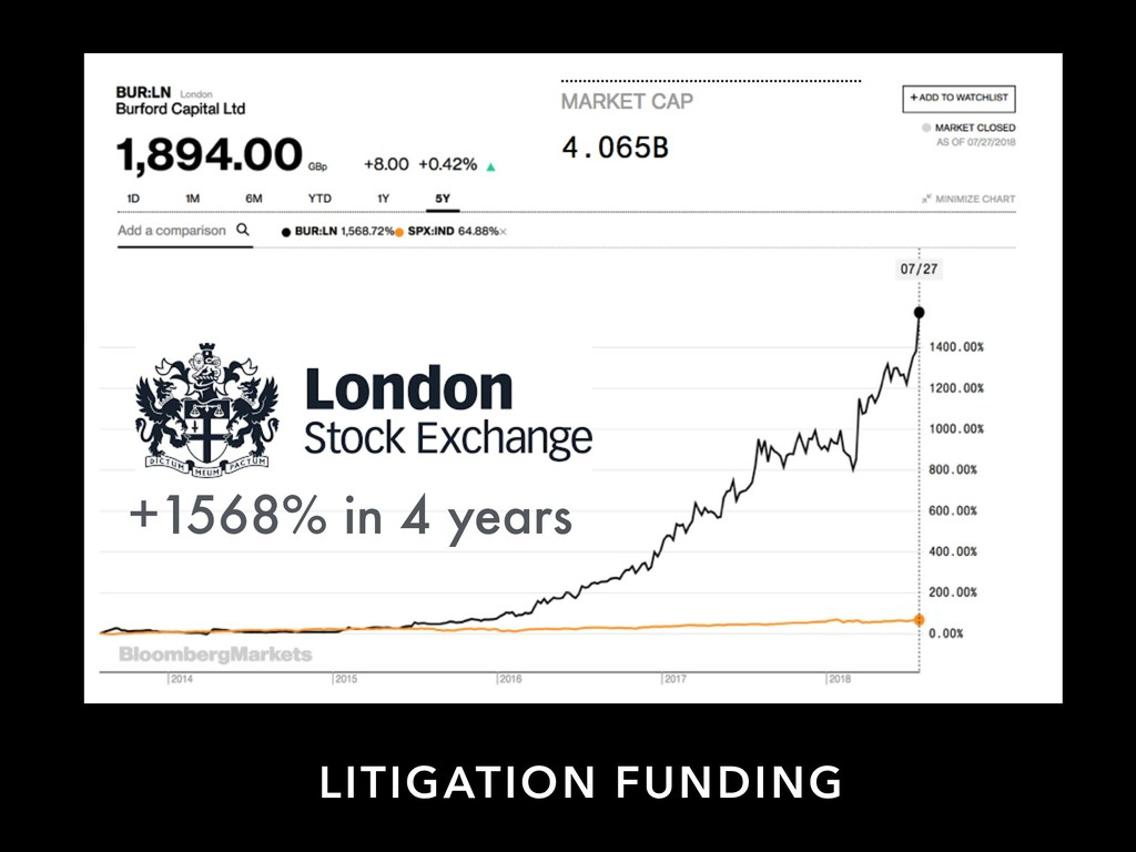 LITIGATION FUNDING +1568% in 4 years