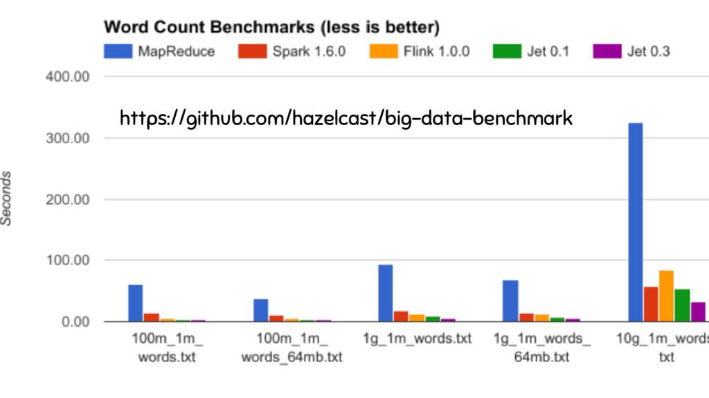 https://github.com/hazelcast/big-data-benchmark