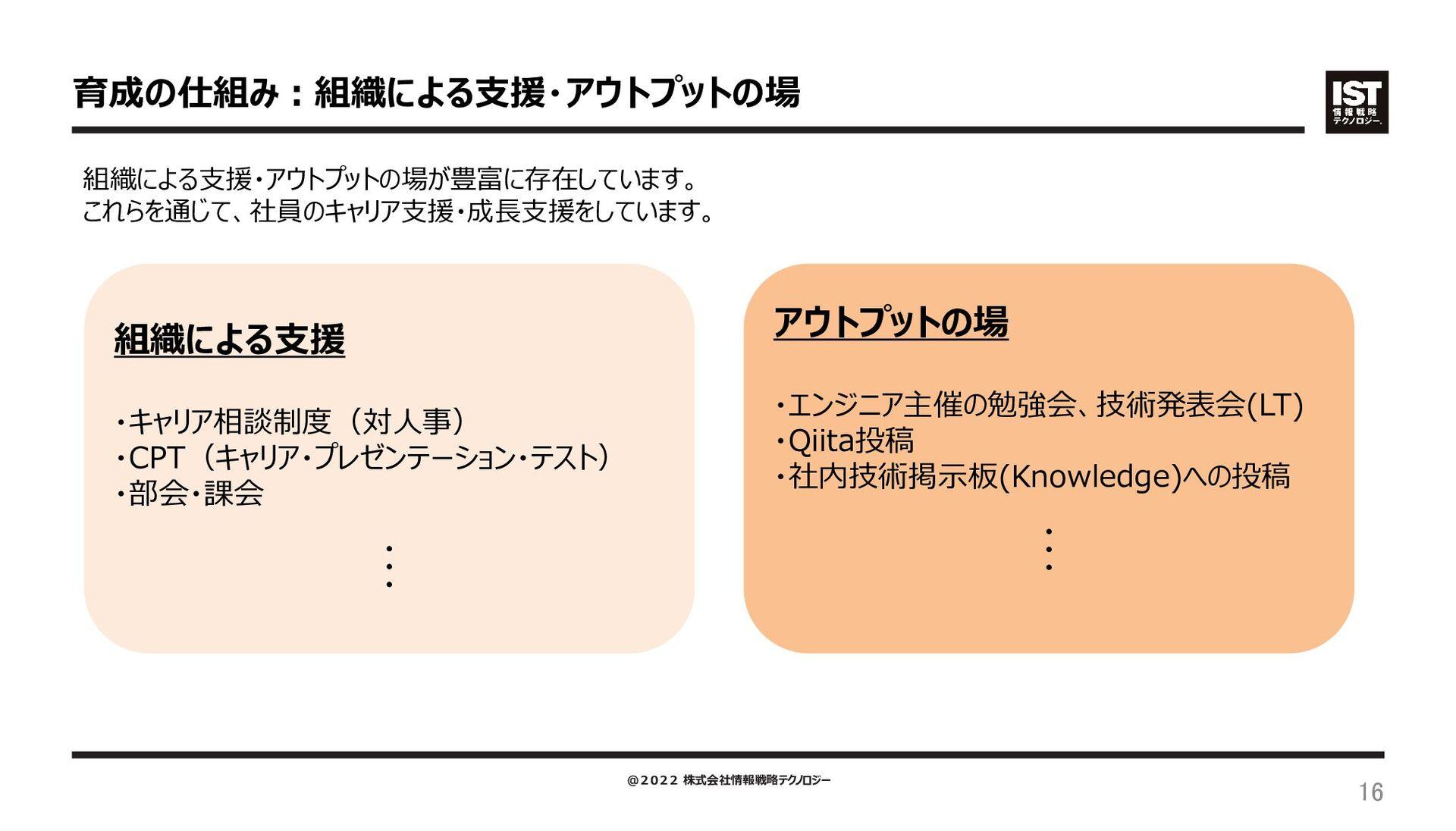 原則、四半期ごとに等級が1ずつ上がる仕組みになっており、 PMは1年で月給が4万円、PLは月給...