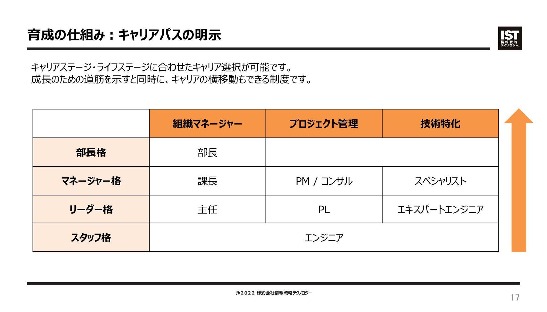 環境 / スキルアップ ① 待遇・環境 03 金融 25.5% サービス 流通・小売 20.8...