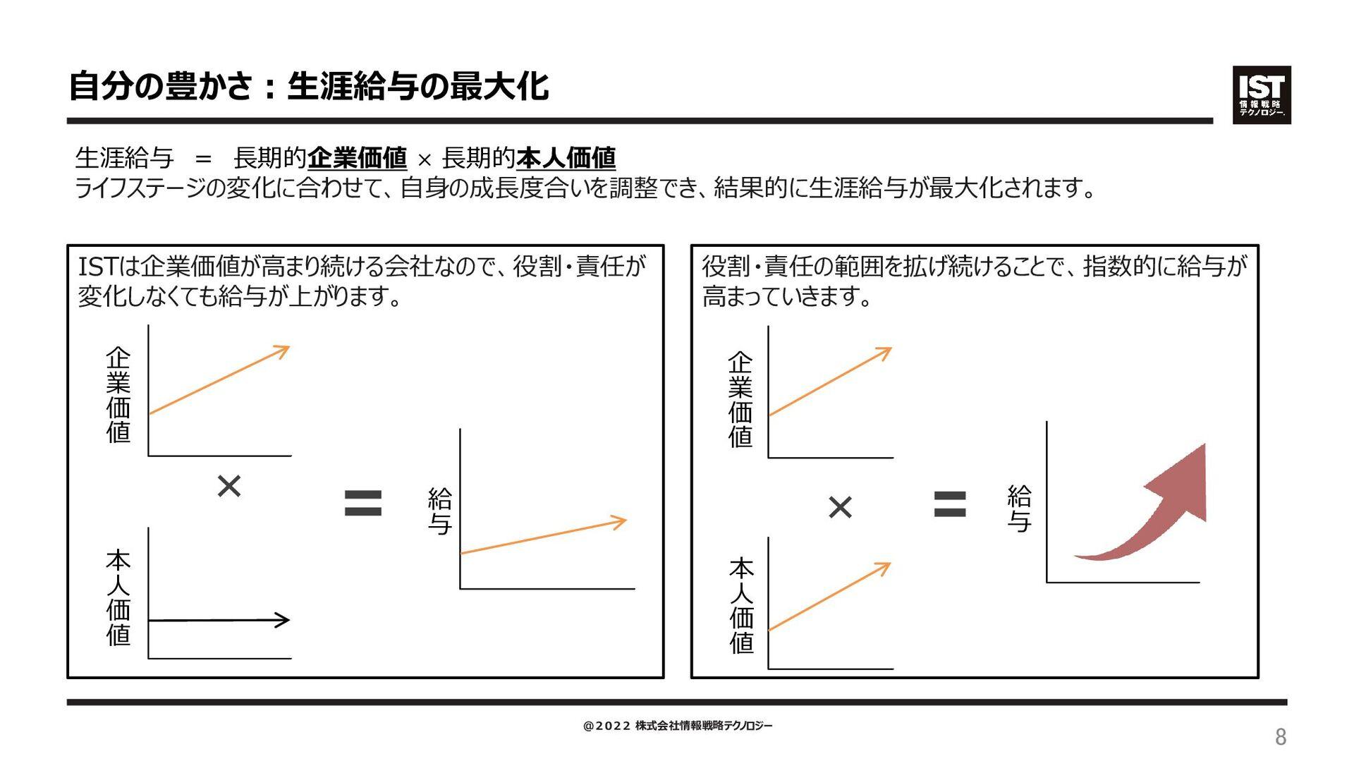 需要、伸びています。コロナ禍を乗り切り12期連続増収中。 【参照】10年以上増収を続ける上場企...