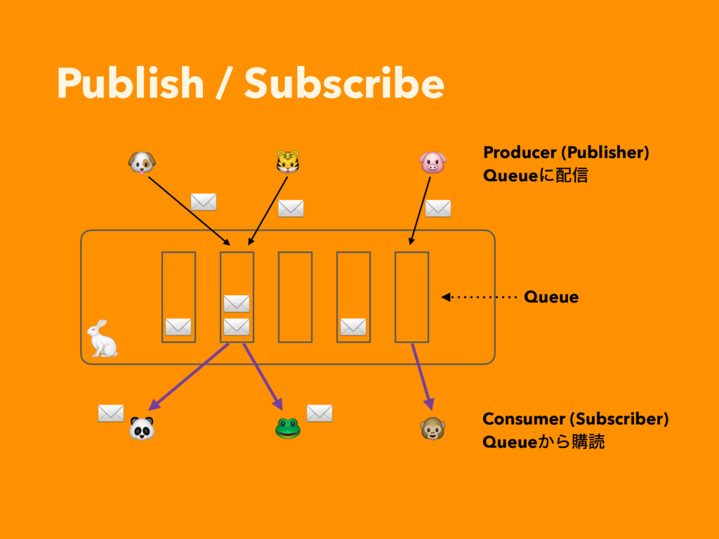 Publish / Subscribe       Producer (Publisher) ...