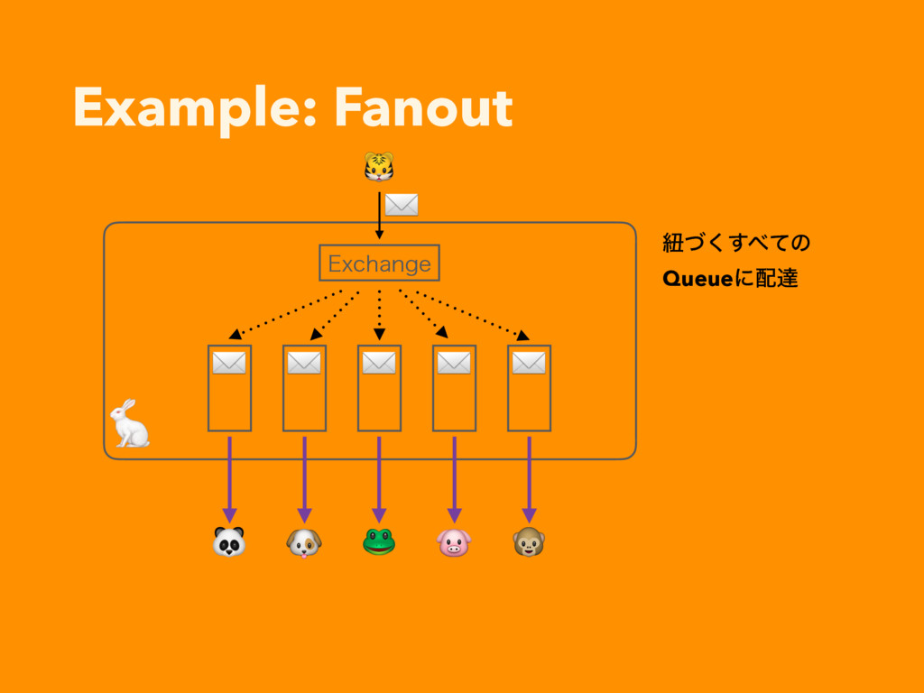 Example: Fanout       ✉ ✉ ✉ ✉ ✉ &YDIBOHF ✉ ඥͮ͘͢...
