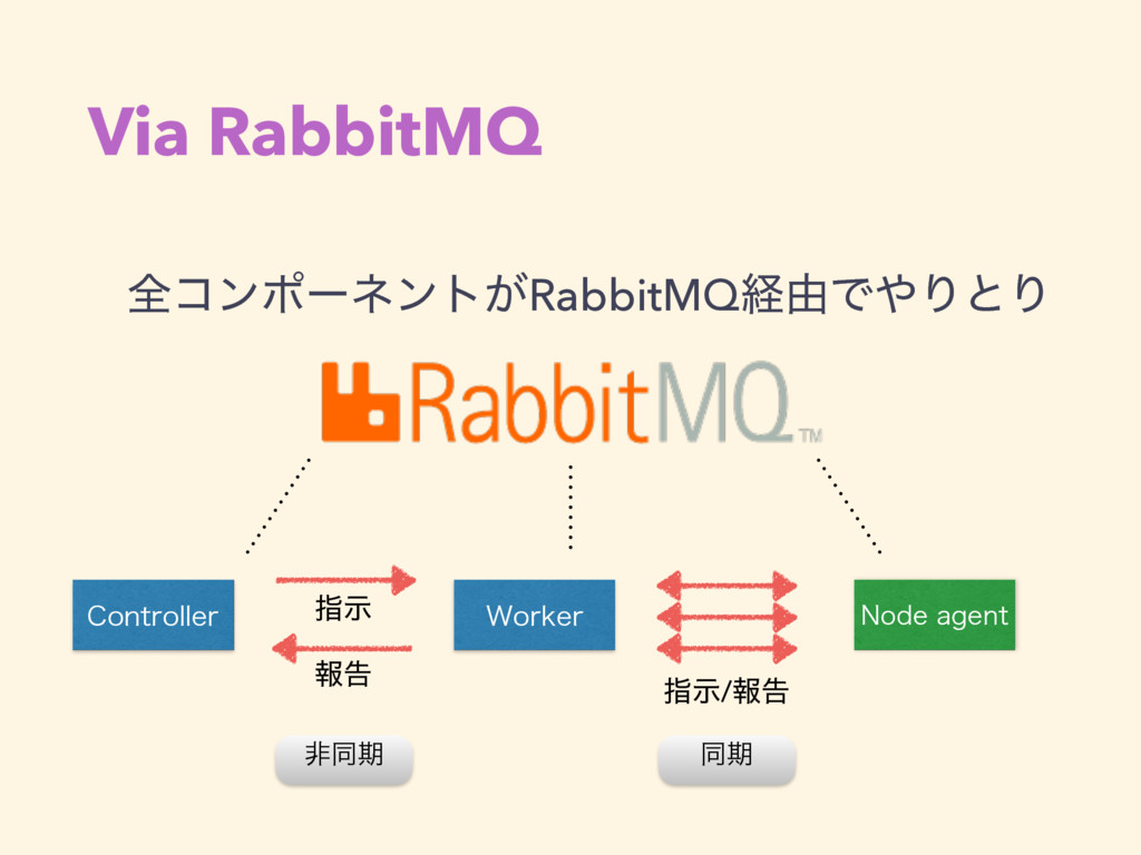 Via RabbitMQ શίϯϙʔωϯτ͕RabbitMQܦ༝ͰΓͱΓ 8PSLFS $P...