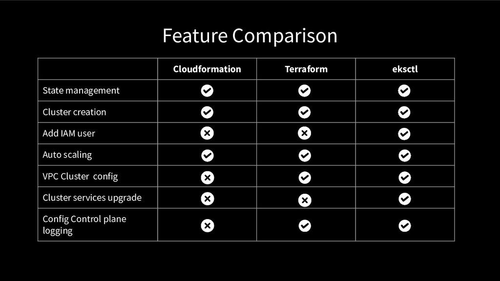 Feature Comparison Cloudformation Terraform eks...