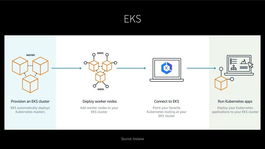 EKS Source: Instana