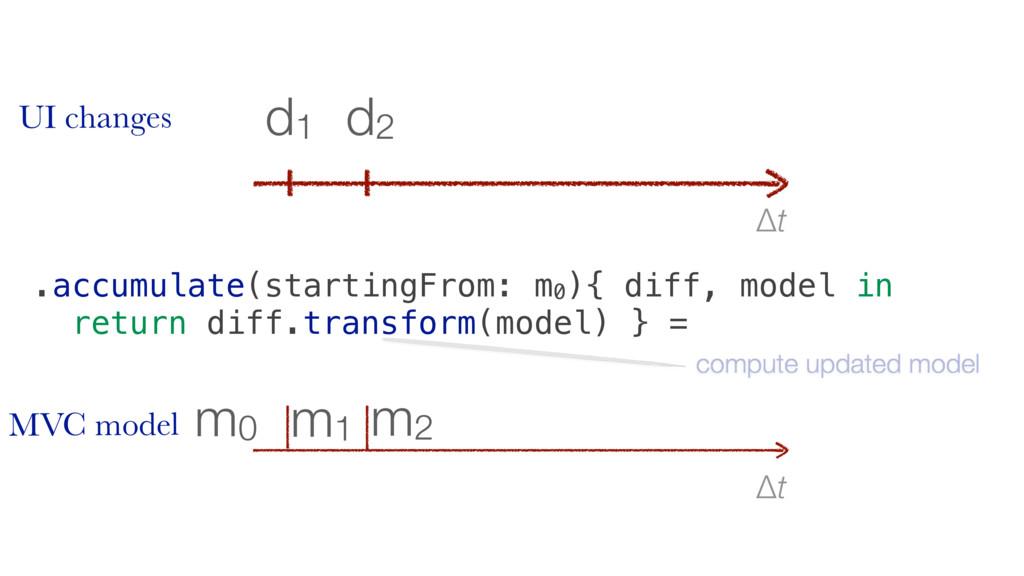 Δt m2 m1 m0 Δt d2 d1 .accumulate(startingFrom: ...