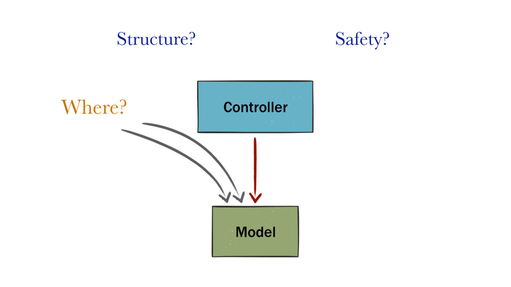 Structure? Safety? Model Controller Where?