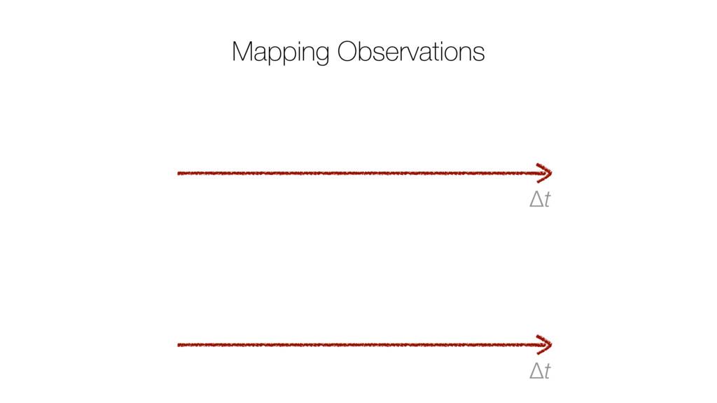 Δt Mapping Observations Δt