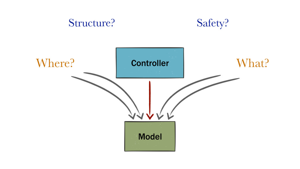 Structure? Safety? Model Controller Where? What?