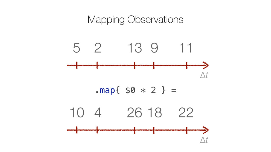 Δt 11 9 13 2 5 .map{ $0 * 2 } = Mapping Observa...