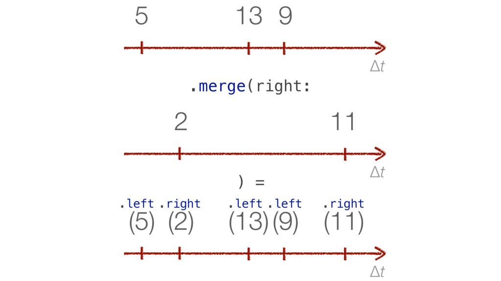 Δt 9 13 5 .merge(right: Δt (11) (9) (13) (2) (5...