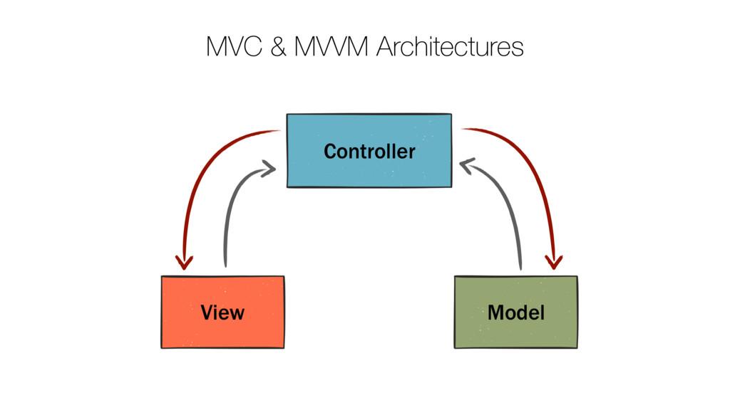 MVC & MVVM Architectures Controller View Model
