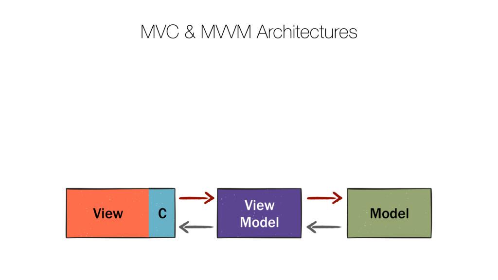 MVC & MVVM Architectures View C Model View Model