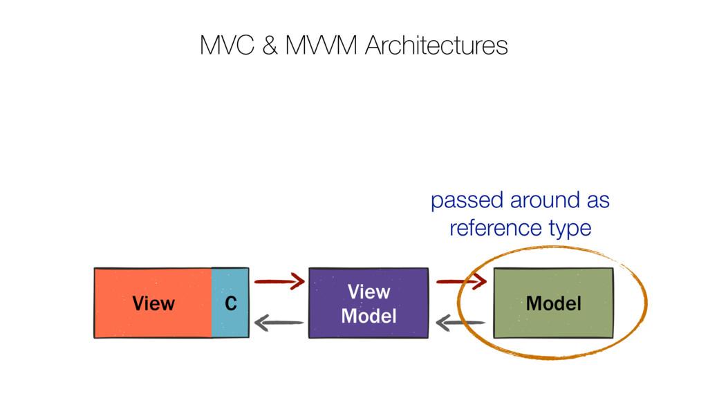 MVC & MVVM Architectures View C Model View Mode...
