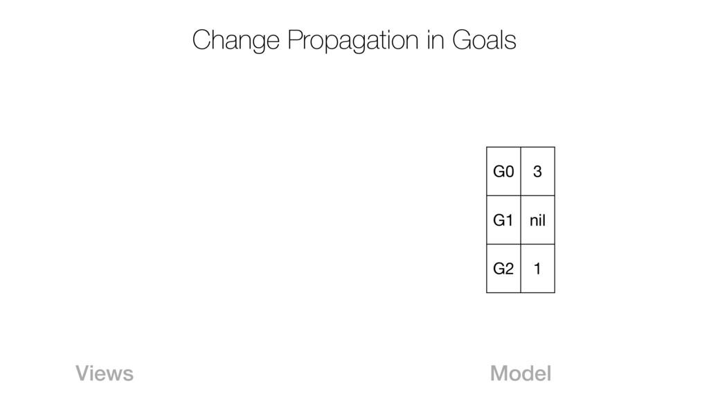 Change Propagation in Goals G0 3 G1 nil G2 1 Mo...