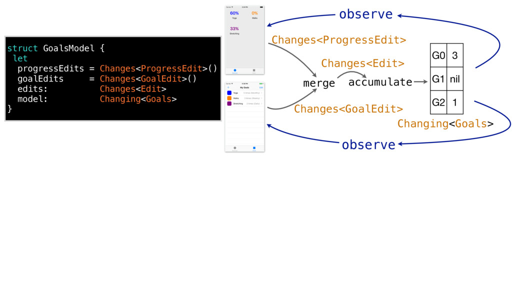 struct GoalsModel { let progressEdits = Changes...