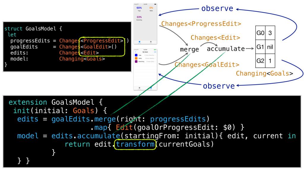extension GoalsModel { init(initial: Goals) { e...
