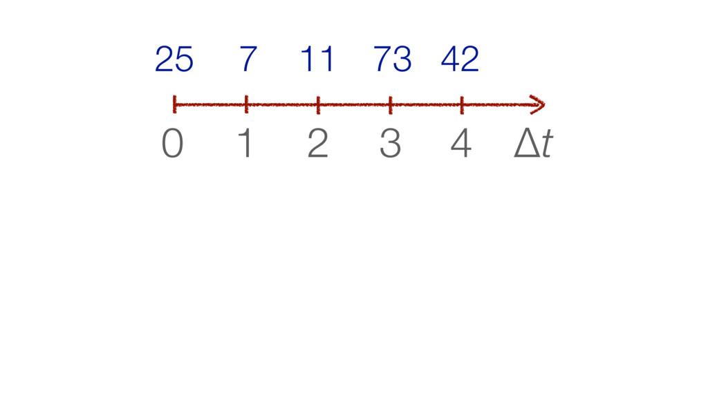 Δt 0 1 2 3 4 42 73 11 7 25